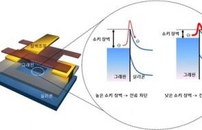 Samsung_Graphene_Transistor