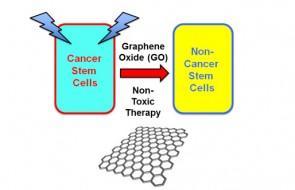 graphene_graphene_machester_GO
